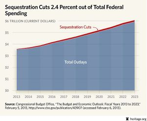 Sequestration Cuts?